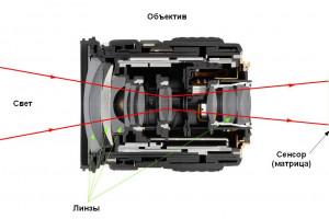 Устройство объектива цифрового фотоаппарата