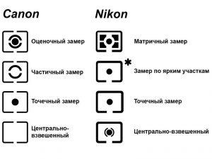Режимы экспозамера в Canon и Nikon