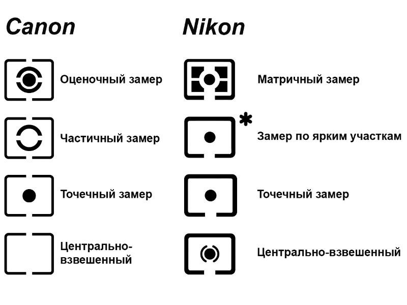 чем отличаются режимы замера у фотоаппарата свинцовым волны