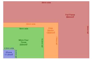 Full frame и crop форматы