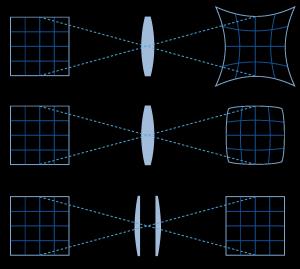 Типы дисторсии оптики объектива