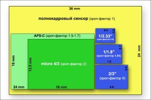 Размеры матриц фотоаппаратов