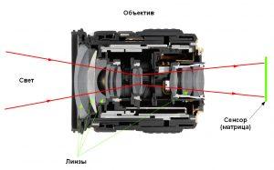 Объектив фотоаппарата и его устройство