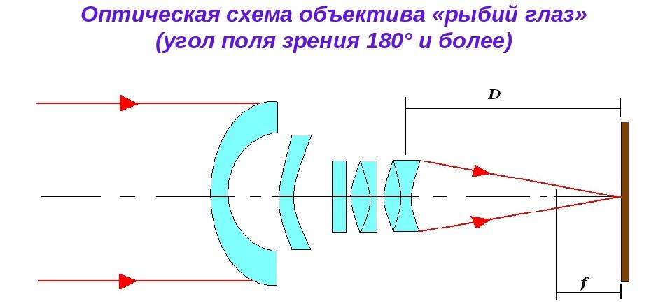 Конструкция сверхширокоугольника